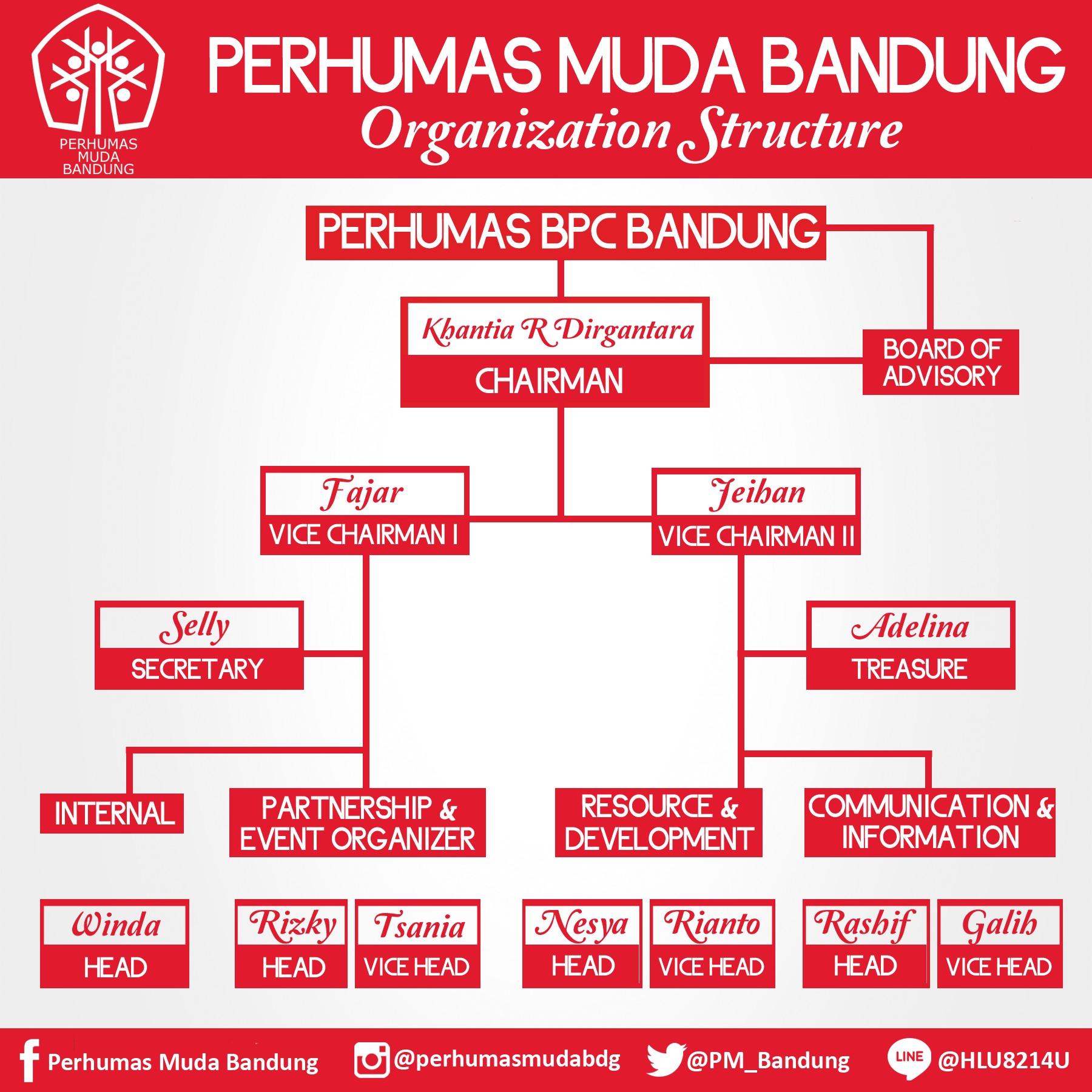 Perhumas Muda - Bandung