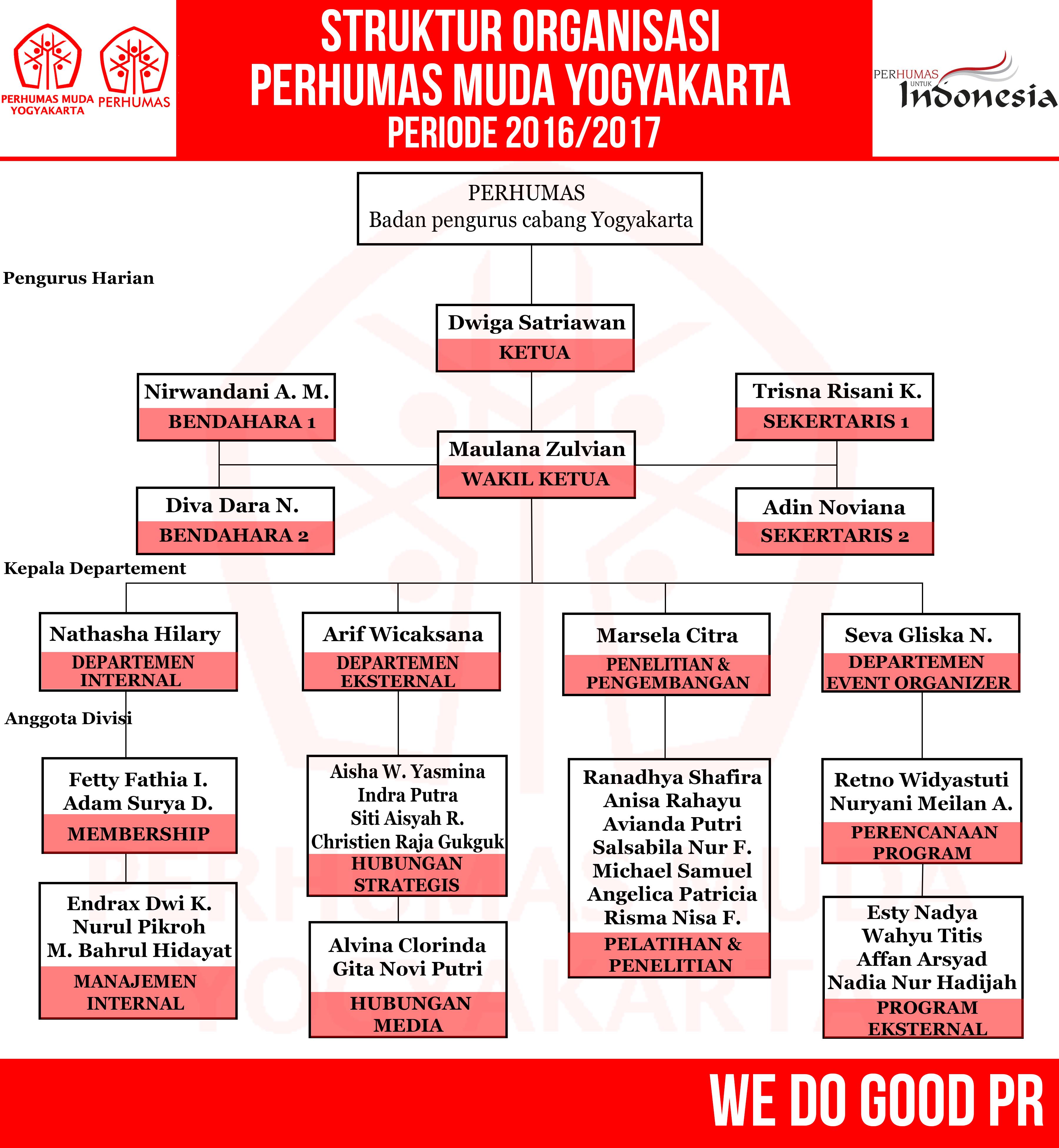 Perhumas Muda - Yogyakarta